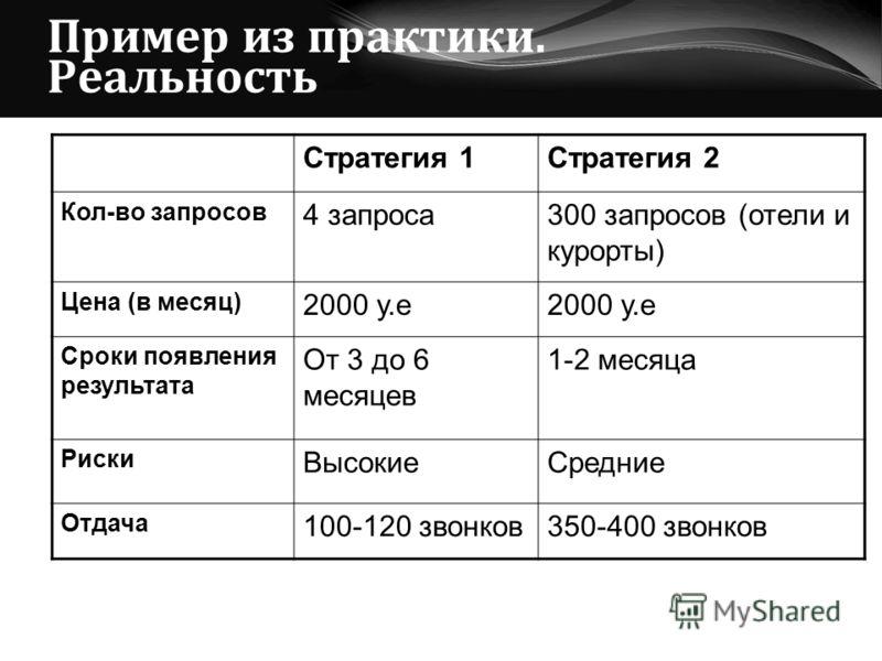 Пример из практики. Реальность Стратегия 1Стратегия 2 Кол-во запросов 4 запроса300 запросов (отели и курорты) Цена (в месяц) 2000 у.е Сроки появления результата От 3 до 6 месяцев 1-2 месяца Риски ВысокиеСредние Отдача 100-120 звонков350-400 звонков