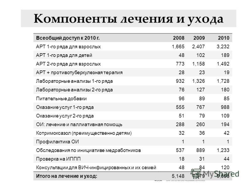 [Table 6 ] Компоненты лечения и ухода Всеобщий доступ к 2010 г.200820092010 АРТ 1-го ряда для взрослых1,6652,4073,232 АРТ 1-го ряда для детей48102189 АРТ 2-го ряда для взрослых7731,1581,492 АРТ + противотуберкулезная терапия282319 Лабораторные анализ
