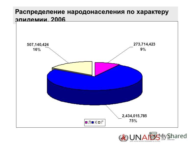 Распределение народонаселения по характеру эпидемии, 2006 273,714,423 9% 507,140,424 16% 2,434,015,785 75% ЛКГ