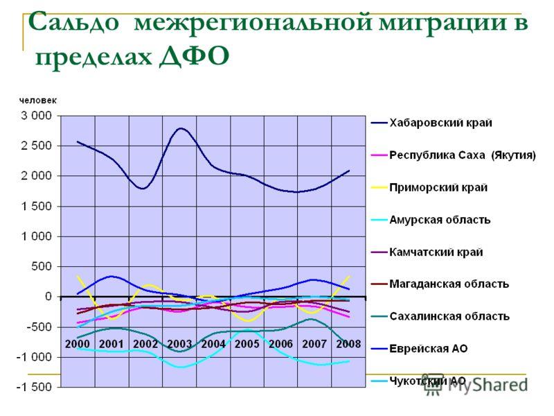 Сальдо межрегиональной миграции в пределах ДФО
