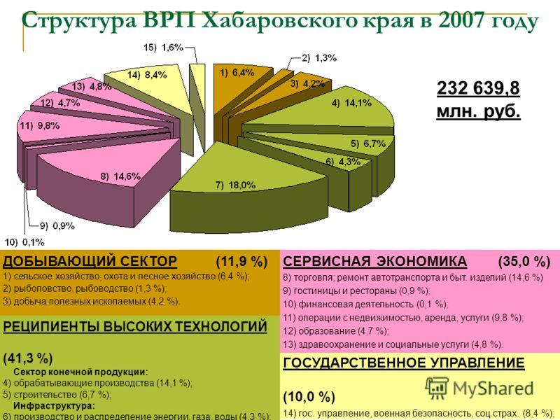 Структура ВРП Хабаровского края в 2007 году 232 639,8 млн. руб. ДОБЫВАЮЩИЙ СЕКТОР (11,9 %) 1) сельское хозяйство, охота и лесное хозяйство (6,4 %); 2) рыболовство, рыбоводство (1,3 %); 3) добыча полезных ископаемых (4,2 %). РЕЦИПИЕНТЫ ВЫСОКИХ ТЕХНОЛО