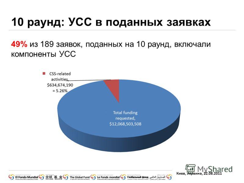 Киев, Украина, 22.08.2011 49% из 189 заявок, поданных на 10 раунд, включали компоненты УСС 10 раунд: УСС в поданных заявках
