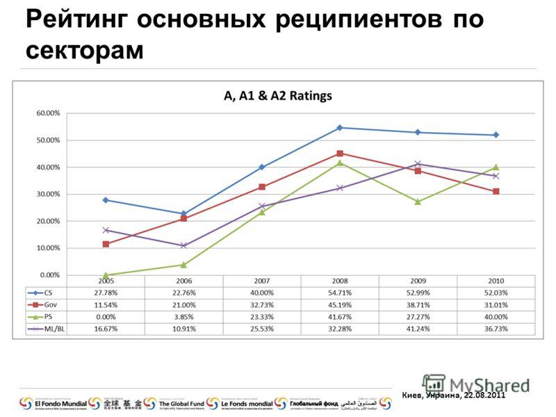 Киев, Украина, 22.08.2011 Рейтинг основных реципиентов по секторам