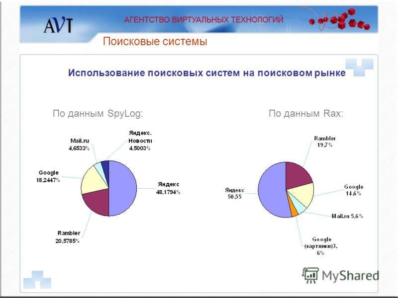 Поисковые системы Использование поисковых систем на поисковом рынке По данным Rax:По данным SpyLog: