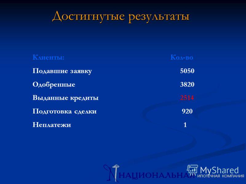 Достигнутые результаты Клиенты: Кол-во Подавшие заявку5050 Одобренные 3820 Выданные кредиты 2514 Подготовка сделки 920 Неплатежи 1