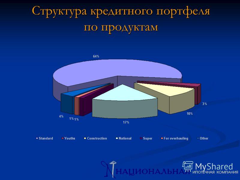 Структура кредитного портфеля по продуктам