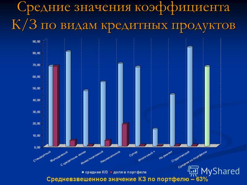Средневзвешенное значение КЗ по портфелю – 63% Средние значения коэффициента К/З по видам кредитных продуктов
