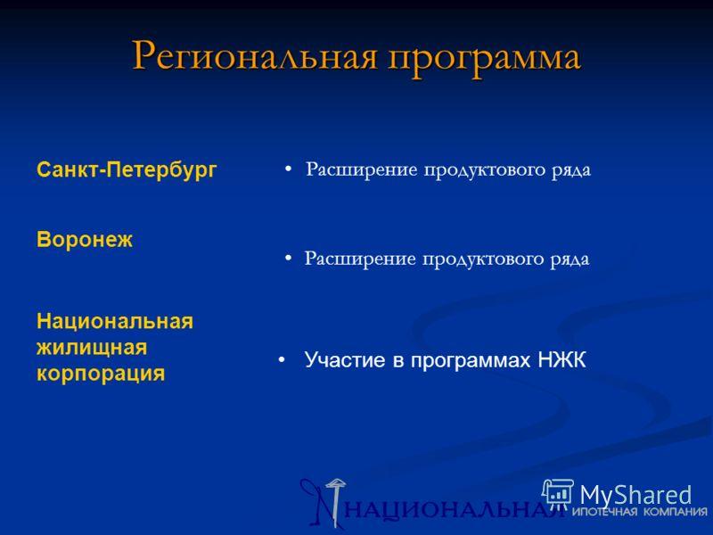 Региональная программа Санкт-Петербург Расширение продуктового ряда Воронеж Расширение продуктового ряда Национальная жилищная корпорация Участие в программах НЖК