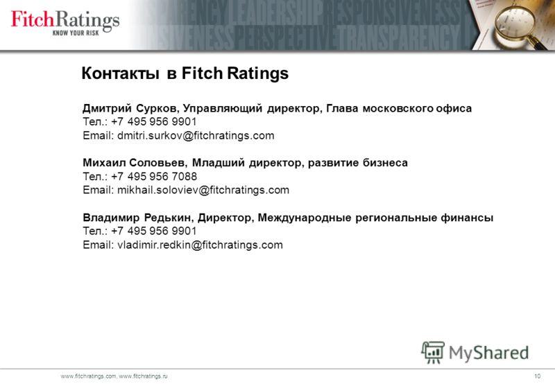 9www.fitchratings.com, www.fitchratings.ru Долгосрочные рейтинги и рейтинговые действия агентства Fitch