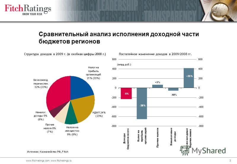 2www.fitchratings.com, www.fitchratings.ru Динамка исполнения консолидированного бюджета субъектов РФ >Доходы в 2009 г. составили 4,9 трлн.руб. Снижение за год на 234 млрд.руб. (-5%) >Расходы составили 5,2 трлн.руб. Снижение на 0,85 млрд.руб. (-0,02%