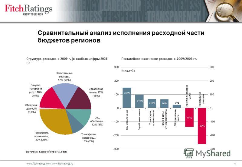 3www.fitchratings.com, www.fitchratings.ru Сравнительный анализ исполнения доходной части бюджетов регионов Постатейное изменение доходов в 2009/2008 гг.Структура доходов в 2009 г. (в скобках цифры 2008 г.)