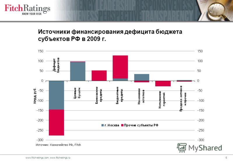 4www.fitchratings.com, www.fitchratings.ru Сравнительный анализ исполнения расходной части бюджетов регионов Структура расходов в 2009 г. (в скобках цифры 2008 г.) Постатейное изменение расходов в 2009/2008 гг.