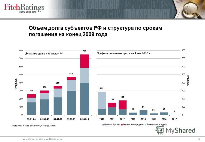 5www.fitchratings.com, www.fitchratings.ru Источники финансирования дефицита бюджета субъектов РФ в 2009 г.