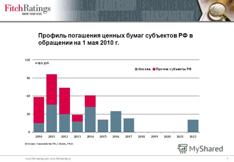 6www.fitchratings.com, www.fitchratings.ru Объем долга субъектов РФ и структура по срокам погашения на конец 2009 года