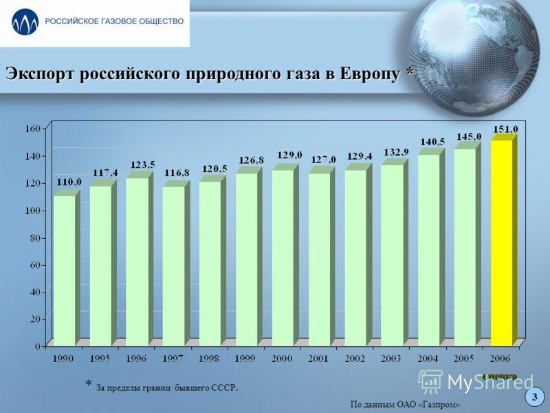 3 оценка * За пределы границ бывшего СССР. Экспорт российского природного газа в Европу * По данным ОАО «Газпром»