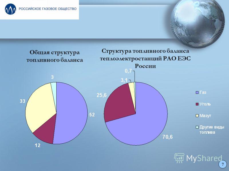 Общая структура топливного баланса Структура топливного баланса теплоэлектростанций РАО ЕЭС России 7