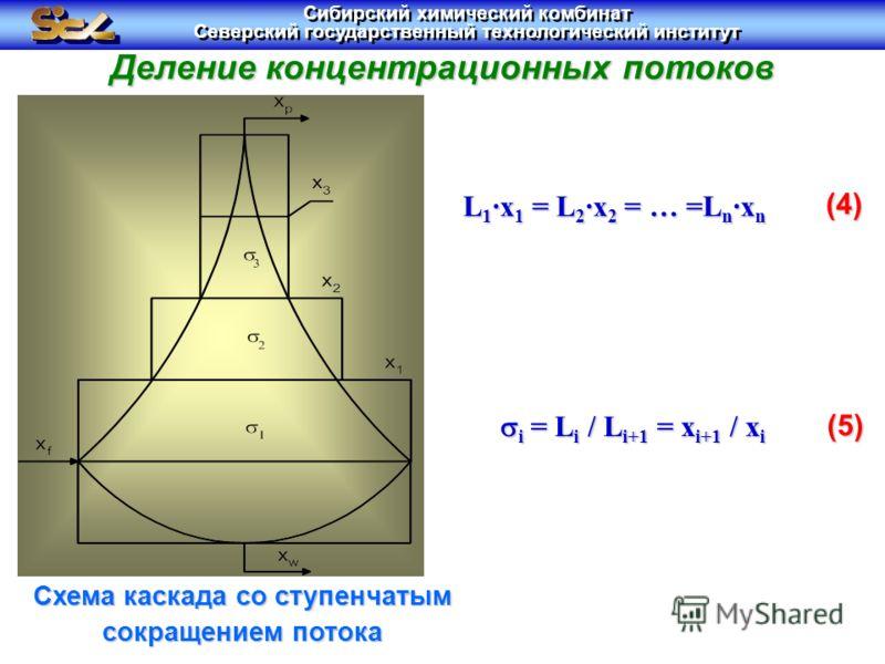 Деление концентрационных потоков (4) (5) Схема каскада со ступенчатым сокращением потока L 1 ·x 1 = L 2 ·x 2 = … =L n ·x n i = L i / L i+1 = x i+1 / x i i = L i / L i+1 = x i+1 / x i Сибирский химический комбинат Северский государственный технологиче