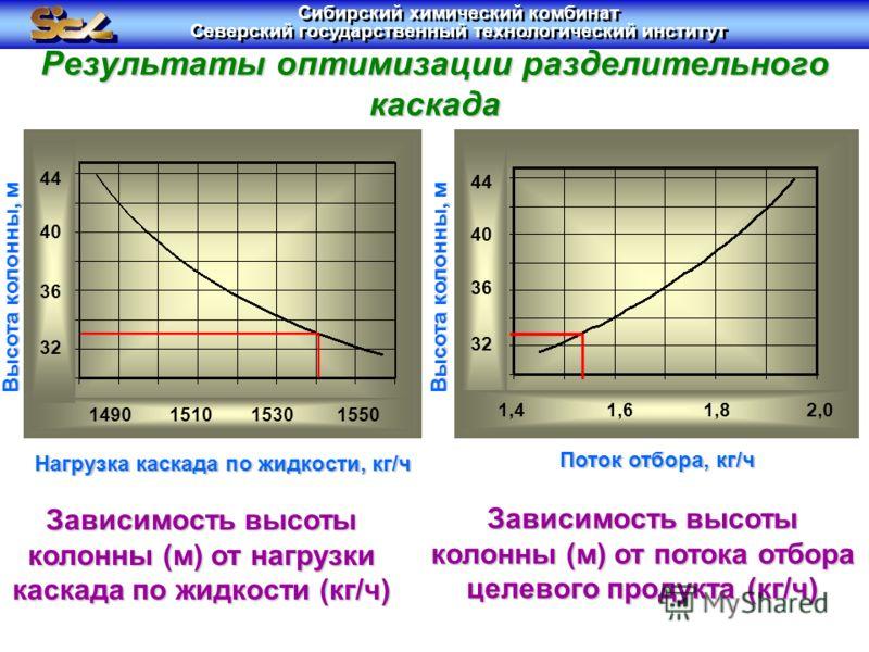 Результаты оптимизации разделительного каскада Зависимость высоты колонны (м) от нагрузки каскада по жидкости (кг/ч) Зависимость высоты колонны (м) от потока отбора целевого продукта (кг/ч) Нагрузка каскада по жидкости, кг/ч Поток отбора, кг/ч Высота