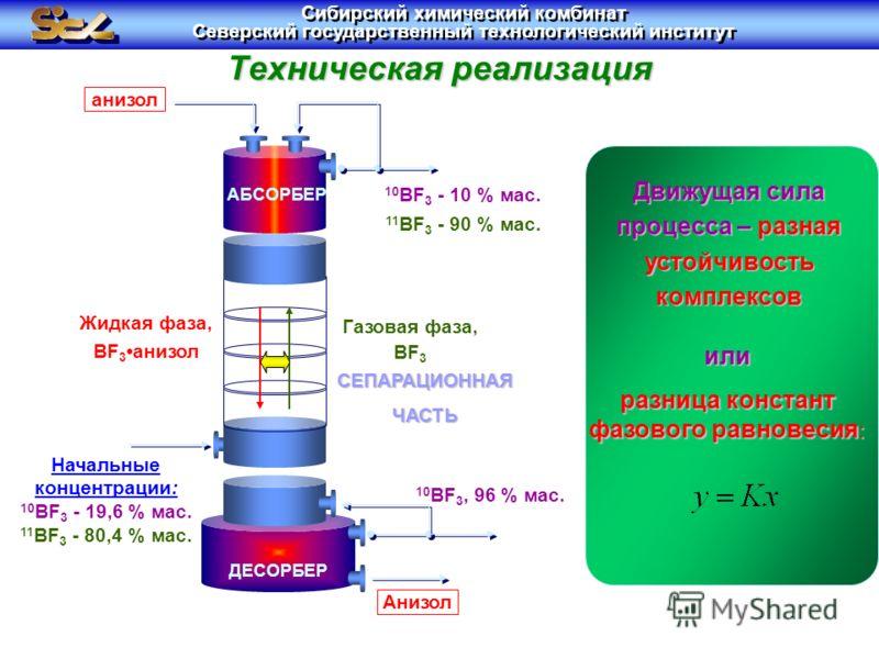 Техническая реализация Движущая сила процесса – разная устойчивость комплексов или разница констант фазового равновесия : Газовая фаза, BF 3 Жидкая фаза, BF 3анизол анизол 10 BF 3 - 10 % мас. 11 BF 3 - 90 % мас. Анизол СЕПАРАЦИОННАЯ ЧАСТЬ ДЕСОРБЕР АБ