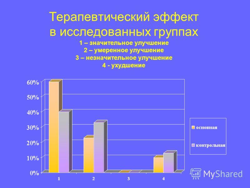 Терапевтический эффект в исследованных группах 1 – значительное улучшение 2 – умеренное улучшение 3 – незначительное улучшение 4 - ухудшение
