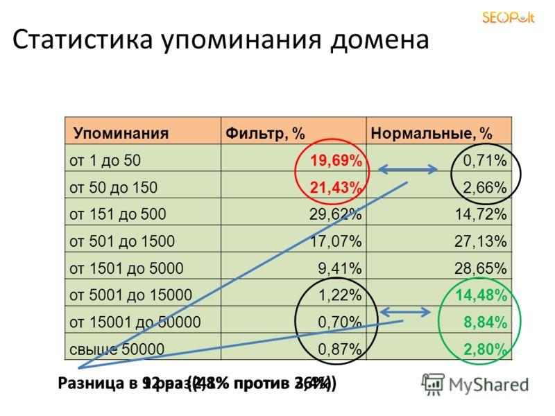 Статистика упоминания домена УпоминанияФильтр, %Нормальные, % от 1 до 5019,69%0,71% от 50 до 15021,43%2,66% от 151 до 50029,62%14,72% от 501 до 150017,07%27,13% от 1501 до 50009,41%28,65% от 5001 до 150001,22%14,48% от 15001 до 500000,70%8,84% свыше