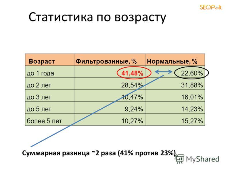 Статистика по возрасту ВозрастФильтрованные, %Нормальные, % до 1 года41,48%22,60% до 2 лет28,54%31,88% до 3 лет10,47%16,01% до 5 лет9,24%14,23% более 5 лет10,27%15,27% Суммарная разница ~2 раза (41% против 23%)
