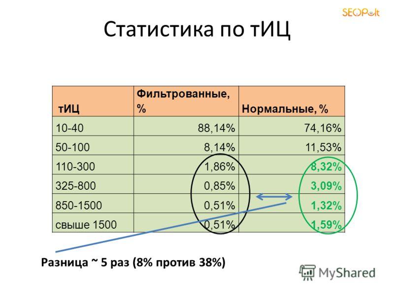 Статистика по тИЦ тИЦ Фильтрованные, %Нормальные, % 10-4088,14%74,16% 50-1008,14%11,53% 110-3001,86%8,32% 325-8000,85%3,09% 850-15000,51%1,32% свыше 15000,51%1,59% Разница ~ 5 раз (8% против 38%)