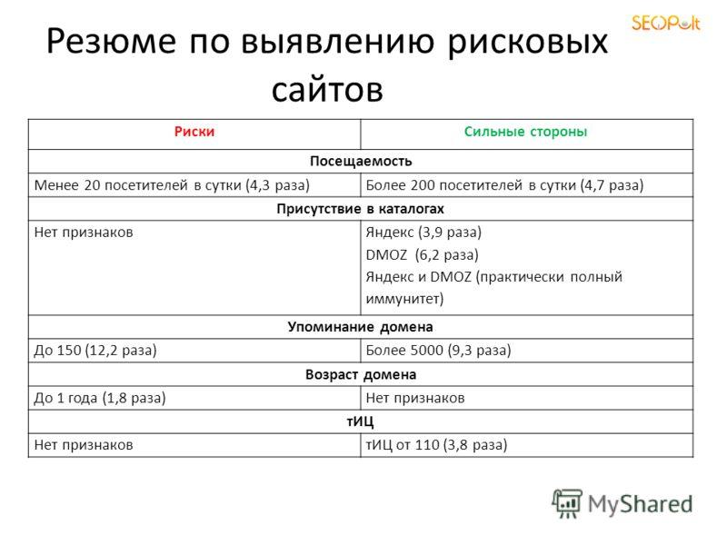 Резюме по выявлению рисковых сайтов РискиСильные стороны Посещаемость Менее 20 посетителей в сутки (4,3 раза)Более 200 посетителей в сутки (4,7 раза) Присутствие в каталогах Нет признаков Яндекс (3,9 раза) DMOZ (6,2 раза) Яндекс и DMOZ (практически п