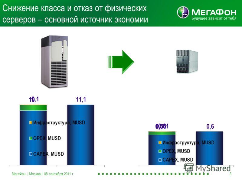 Снижение класса и отказ от физических серверов – основной источник экономии МегаФон | Москва | 08 сентября 2011 г.3