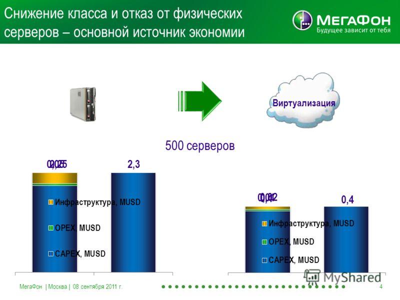 Снижение класса и отказ от физических серверов – основной источник экономии МегаФон | Москва | 08 сентября 2011 г.4 Виртуализация 500 серверов