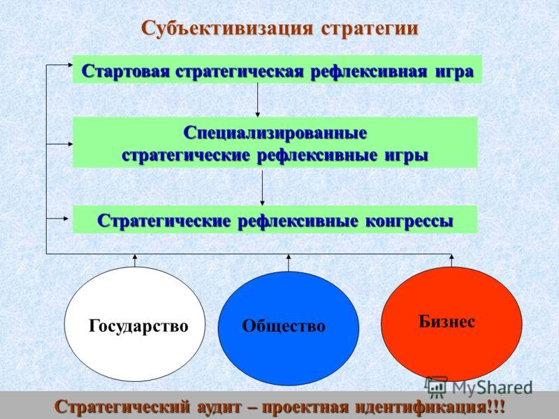Стартовая стратегическая рефлексивная игра Субъективизация стратегии ГосударствоОбщество Бизнес Специализированные стратегические рефлексивные игры Стратегические рефлексивные конгрессы Стратегический аудит – проектная идентификация!!!