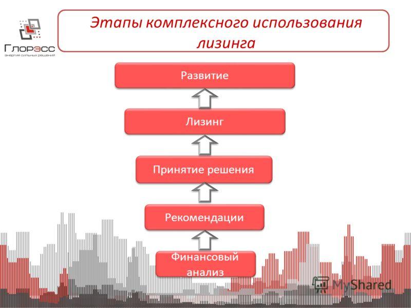 Этапы комплексного использования лизинга Финансовый анализ Рекомендации Принятие решения Лизинг Развитие