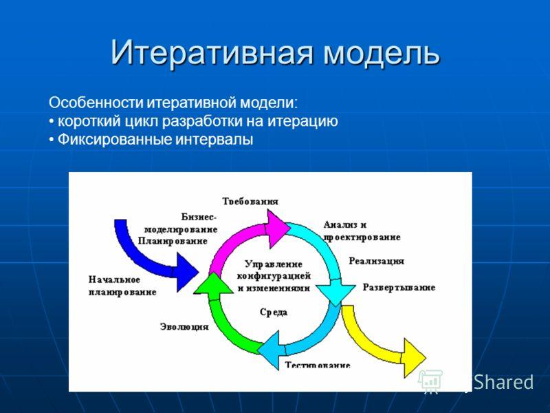 Итеративная модель Особенности итеративной модели: короткий цикл разработки на итерацию Фиксированные интервалы