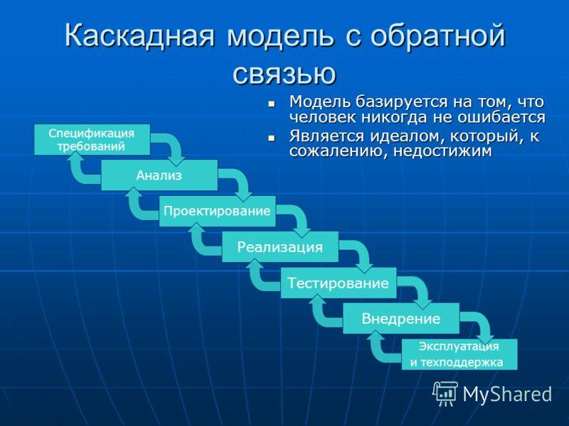Каскадная модель с обратной связью Реализация Тестирование Внедрение Эксплуатация и техподдержка Анализ Проектирование Спецификация требований Модель базируется на том, что человек никогда не ошибается Модель базируется на том, что человек никогда не