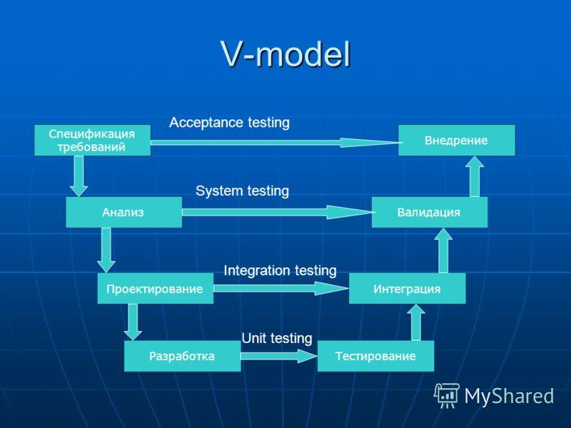 V-model Спецификация требований Внедрение АнализВалидация ПроектированиеИнтеграция РазработкаТестирование Unit testing Integration testing System testing Acceptance testing