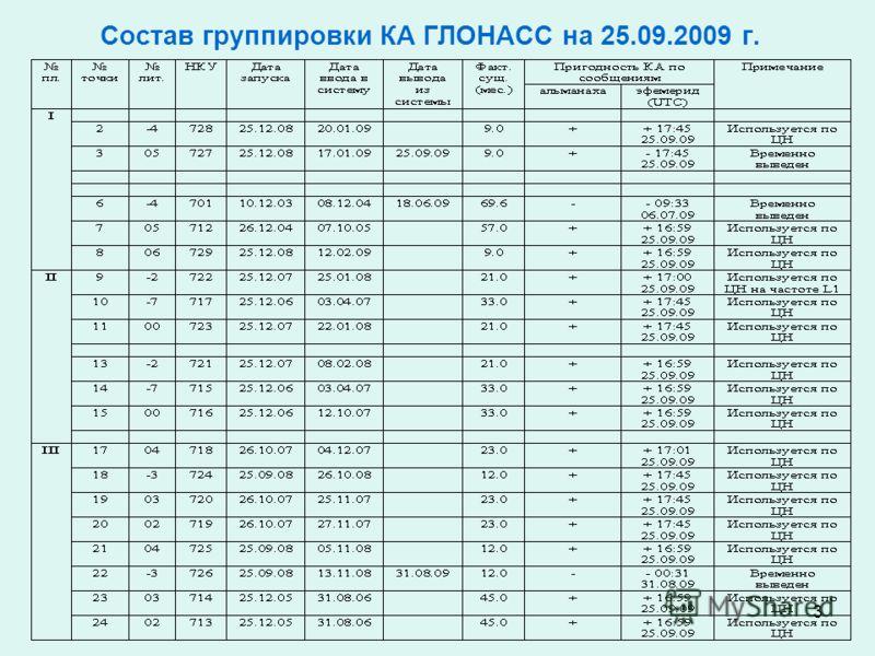 3 Состав группировки КА ГЛОНАСС на 25.09.2009 г.