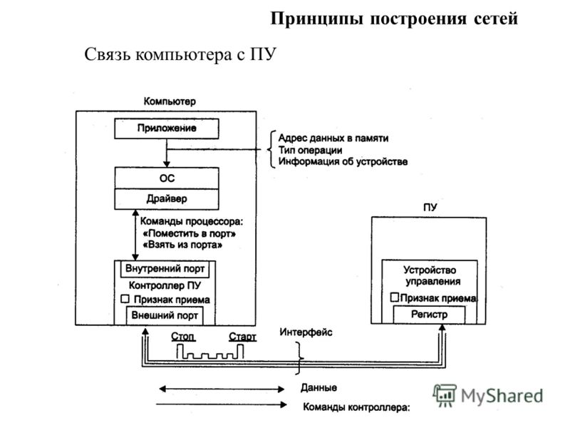 Принципы построения сетей Связь компьютера с ПУ