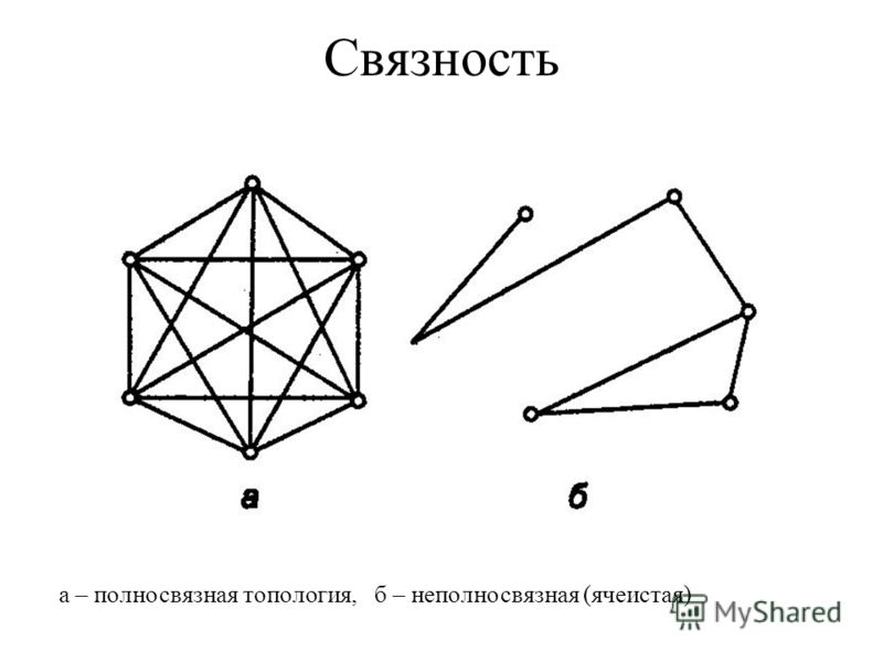 полносвязная топология,