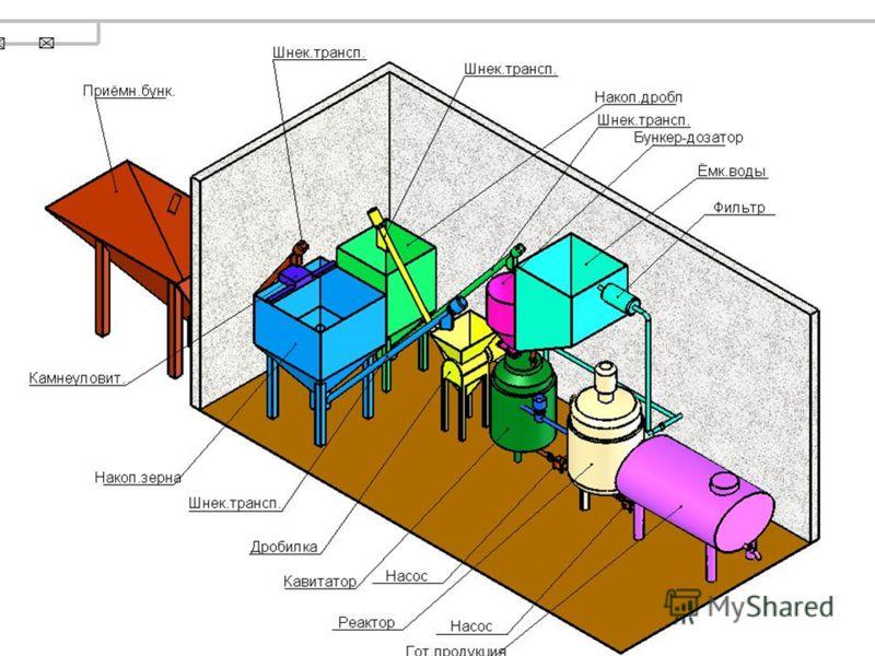 Краткая технологическая схема малогабаритного завода по производству кормовых сахаров.