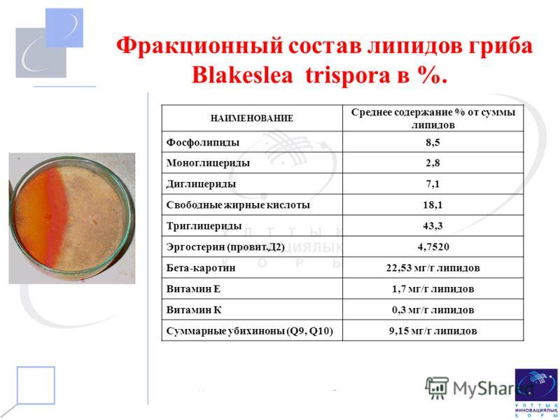 НАИМЕНОВАНИЕ Среднее содержание % от суммы липидов Фосфолипиды8,5 Моноглицериды2,8 Диглицериды7,1 Свободные жирные кислоты18,1 Триглицериды43,3 Эргостерин (провит.Д2)4,7520 Бета-каротин22,53 мг/г липидов Витамин Е1,7 мг/г липидов Витамин К0,3 мг/г ли