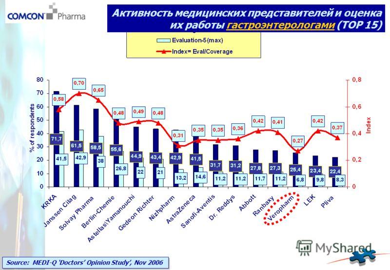 Source: MEDI-Q Doctors Opinion Study, Nov 2006 Активность медицинских представителей и оценка их работы гастроэнтерологами (TOP 15)