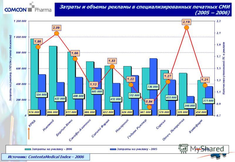Затраты и объемы рекламы в специализированных печатных СМИ (2005 – 2006) Источник: ContentaMedical Index – 2006