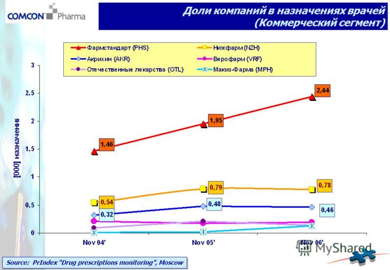 Source: PrIndex Drug prescriptions monitoring, Moscow Доли компаний в назначениях врачей (Коммерческий сегмент)