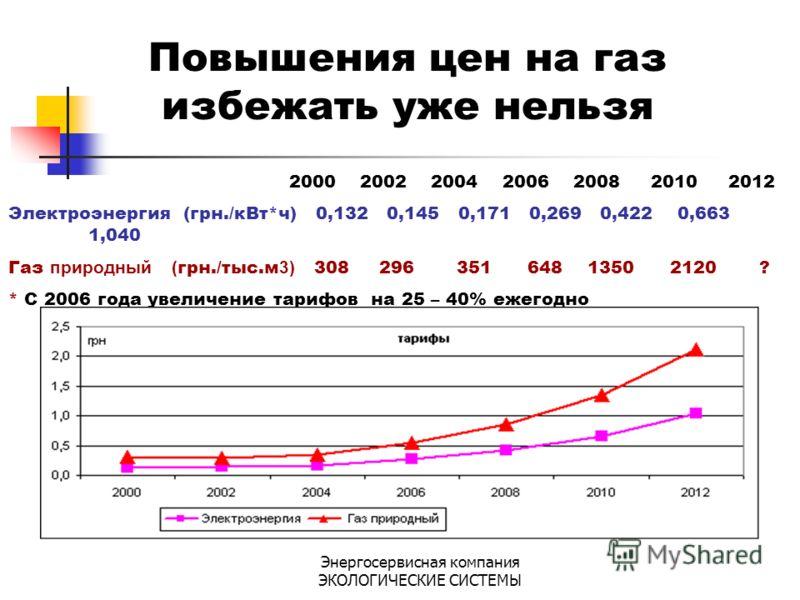 Энергосервисная компания ЭКОЛОГИЧЕСКИЕ СИСТЕМЫ Повышения цен на газ избежать уже нельзя 2000 2002 2004 2006 2008 20102012 Электроэнергия (грн./кВт*ч) 0,132 0,145 0,171 0,269 0,422 0,663 1,040 Газ природный ( грн./тыс.м 3) 308 296 351 648 1350 2120 ?
