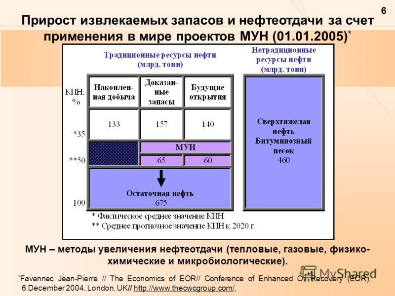 6 Прирост извлекаемых запасов и нефтеотдачи за счет применения в мире проектов МУН (01.01.2005) * МУН – методы увеличения нефтеотдачи (тепловые, газовые, физико- химические и микробиологические). * Favennec Jean-Pierre // The Economics of EOR// Сonfe