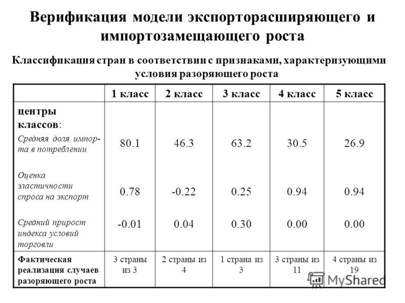 Верификация модели экспорторасширяющего и импортозамещающего роста Классификация стран в соответствии с признаками, характеризующими условия разоряющего роста 1 класс2 класс3 класс4 класс5 класс центры классов: Средняя доля импор- та в потреблении Оц
