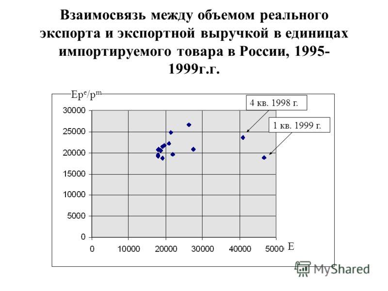 Взаимосвязь между объемом реального экспорта и экспортной выручкой в единицах импортируемого товара в России, 1995- 1999г.г. Ep e /p m E 4 кв. 1998 г. 1 кв. 1999 г.