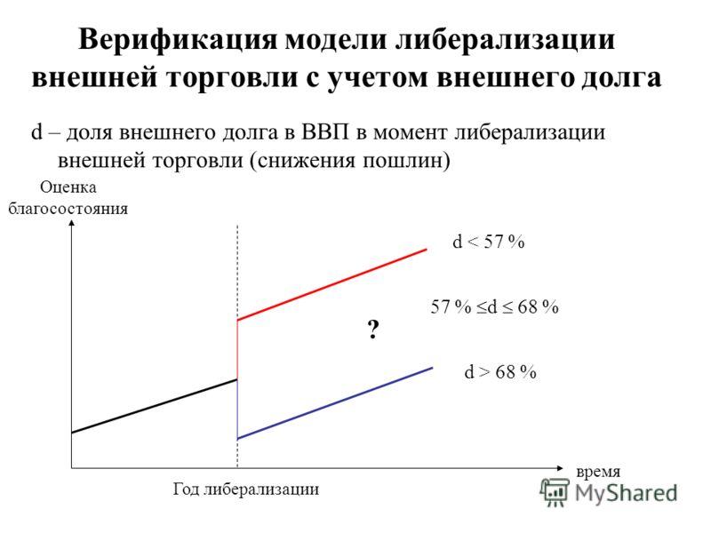 Верификация модели либерализации внешней торговли с учетом внешнего долга d – доля внешнего долга в ВВП в момент либерализации внешней торговли (снижения пошлин) Оценка благосостояния время Год либерализации d < 57 % d > 68 % ? 57 % d 68 %