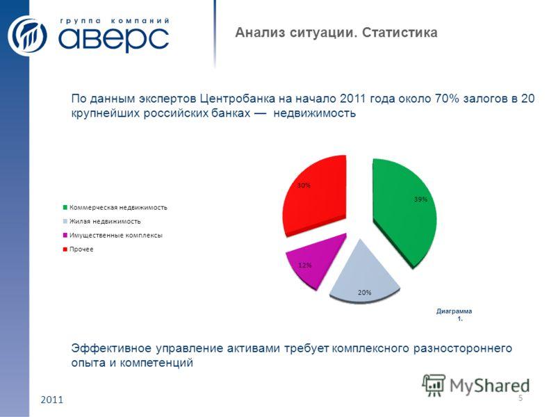 2011 Анализ ситуации. Статистика 5 Диаграмма 1. По данным экспертов Центробанка на начало 2011 года около 70% залогов в 20 крупнейших российских банках недвижимость Эффективное управление активами требует комплексного разностороннего опыта и компетен