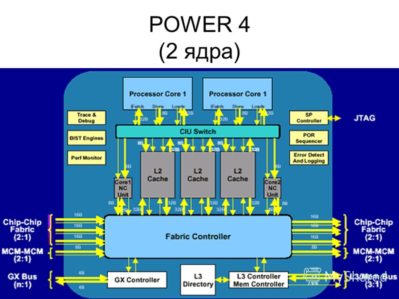 POWER 4 (2 ядра)